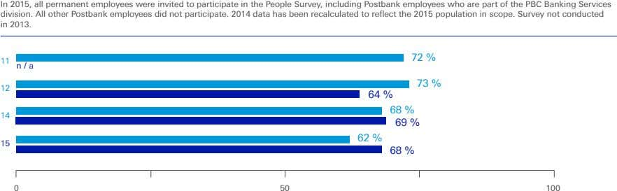 In 2015, all permanent employees were invited to participate in the People Survey, including Postbank