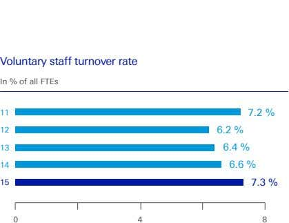 Voluntary staff turnover rate In % of all FTEs 11 7.2 % 12 6.2