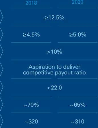 2018 2020 ≥12.5% ≥4.5% ≥5.0% >10% Aspiration to deliver competitive payout ratio <22.0 ~70% ~65%