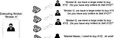 ".t:'. ""Broker B, we have a large order to buy )(Yz. Do you have any"