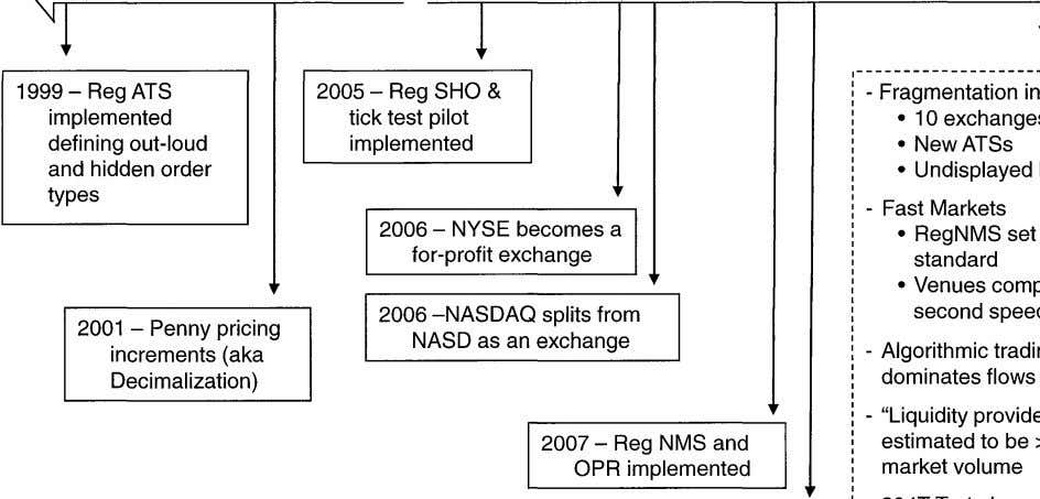 1999 - Reg ATS implemented defining out-loud and hidden order types 2005 - Reg SHO