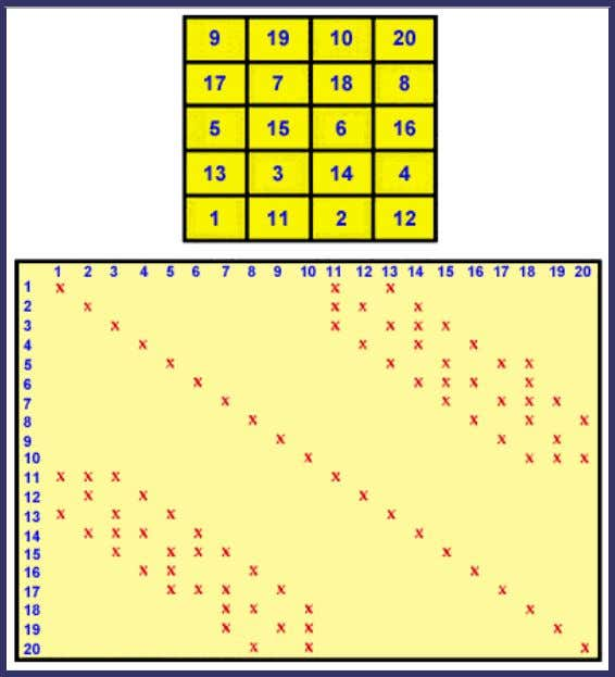 Checkerboard (Cyclic-2) Ordering Consider a reservoir model numbered in a checkerboard fashion, as shown in Figure
