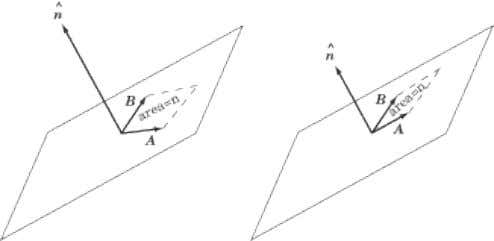 of the parallelogram, the longer the cross product vector. The Right-Hand Rule You may have noticed