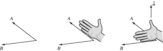 is pointing is the direction of , and the direction of . Note that you curl