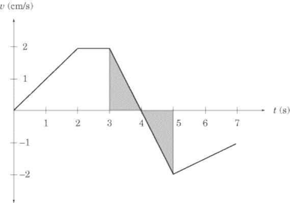 one above the t -axis and one below the t -axis. Both triangles have an area