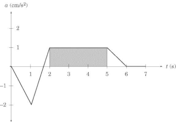 and the t -axis is a rectangle of height 1 and length 3. The area of