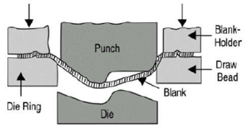 nkling and to control the meta l flow into the die cavity. Figure 1.1 Schematic illustration