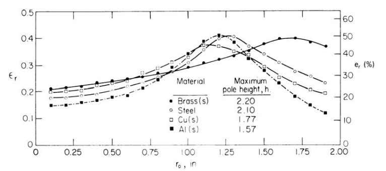 Figure 2.3 Distribution of strains in the shee t stretching for several materials (The punch