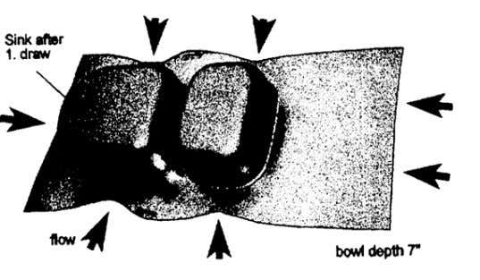 unit for pr oduction of bowl kitchen sinks [37] Figure 2.7 Drawing characteristics of a bowl