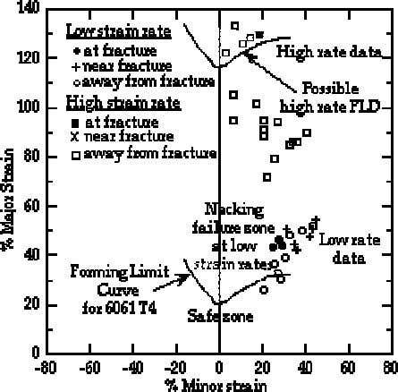Figure 2.13 Forming limit diagram with high velocity forming data [53] A complete understanding of