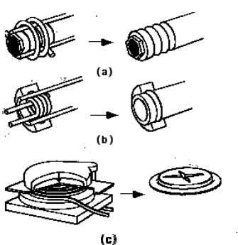 Figure 2.14 Electromagnetic forming applicati on [78]: (a) tube compression; (b) tube expansion; (c) sheet