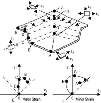 the bottom of punch to increase the stretch and draw-in. Figure 3.1 Schematic of strain stat