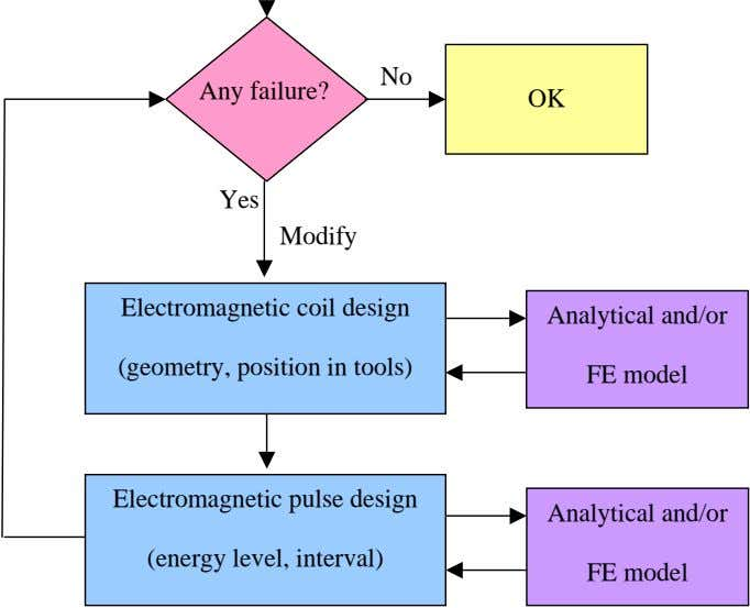 No Any failure? OK Yes Modify Electromagnetic coil design Analytical and/or (geometry, position in tools)