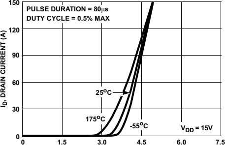 150 PULSE DURATION = 80µs DUTY CYCLE = 0.5% MAX 120 90 60 25 o