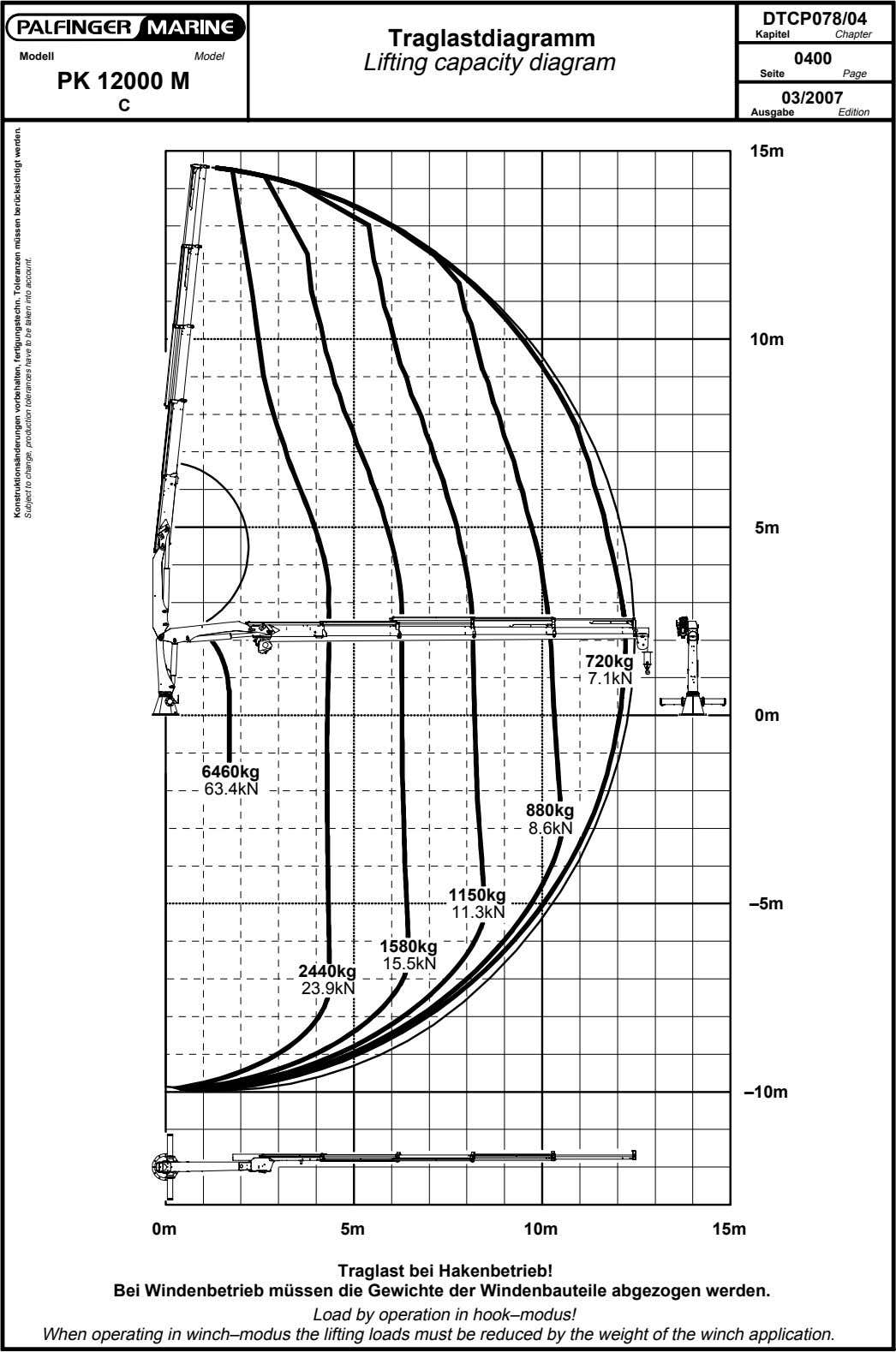 DTCP078/04 Traglastdiagramm Kapitel Chapter Modell Model Lifting capacity diagram 0400 Seite Page PK 12000 M