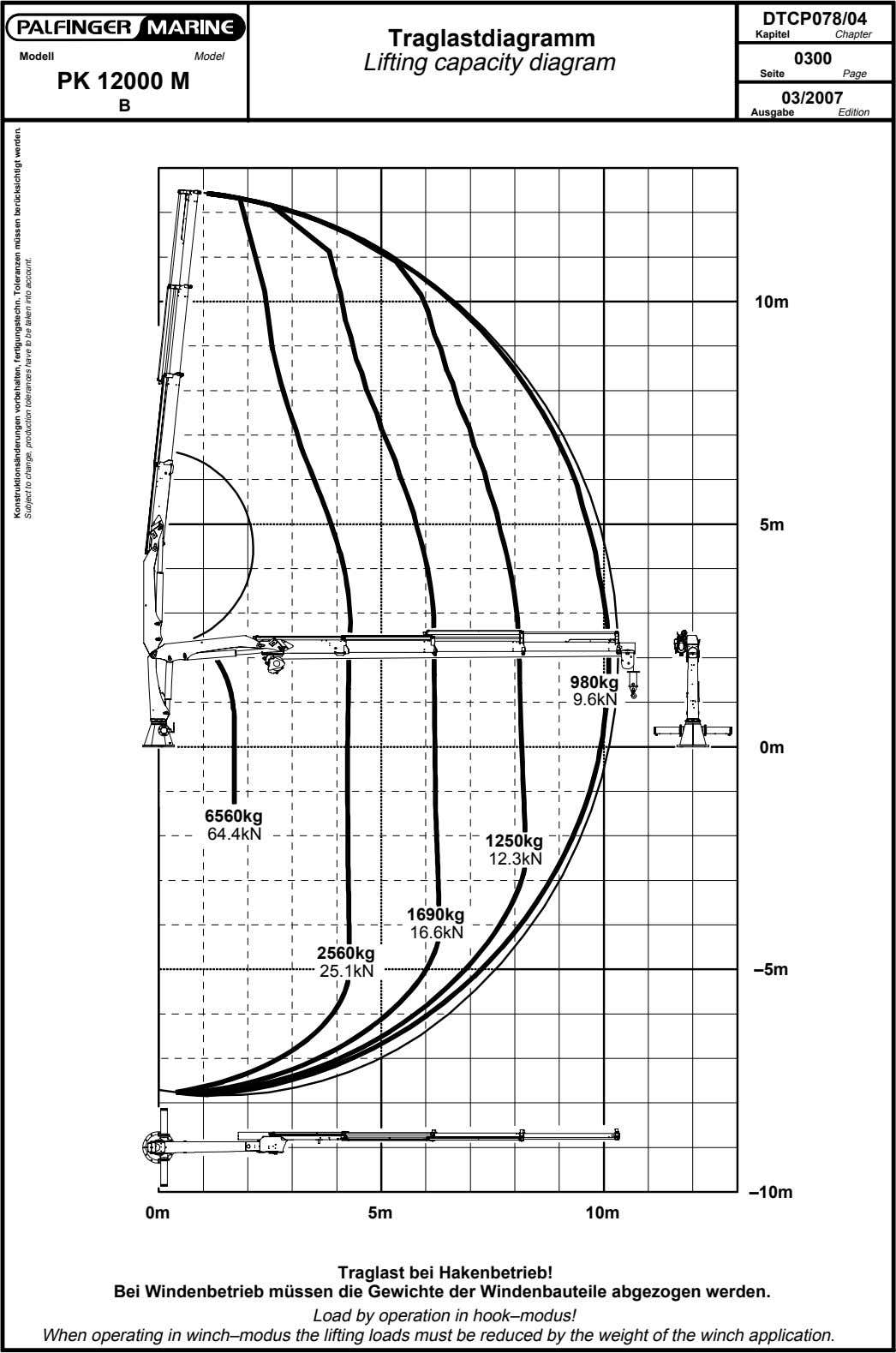 DTCP078/04 Traglastdiagramm Kapitel Chapter Modell Model Lifting capacity diagram 0300 Seite Page PK 12000 M