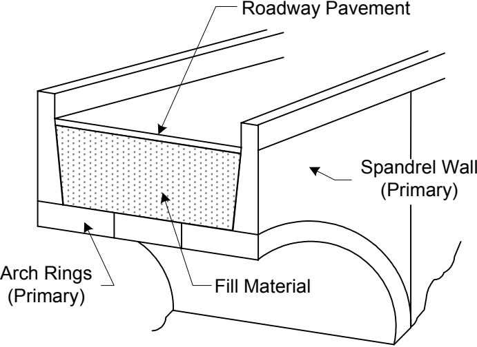 Roadway Pavement Spandrel Wall (Primary) Arch Rings Fill Material (Primary)