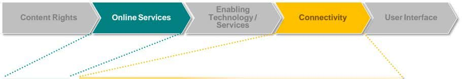 Enabling Content Rights Online Services Technology / Connectivity User Interface Services
