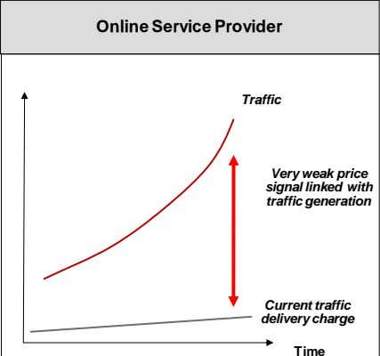 Online Service Provider Traffic Very weak price signal linked with traffic generation Current traffic delivery