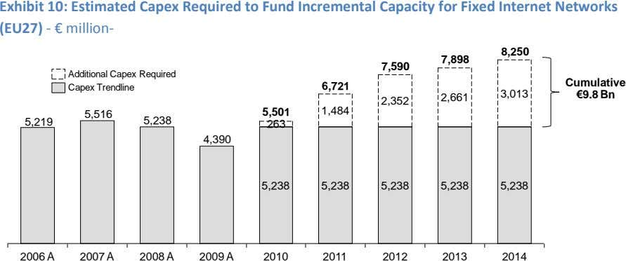 Exhibit 10: Estimated Capex Required to Fund Incremental Capacity for Fixed Internet Networks (EU27) -