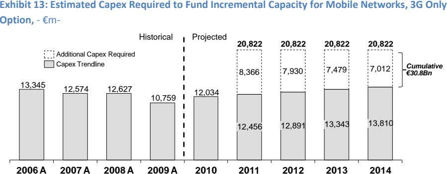 Exhibit 13: Estimated Capex Required to Fund Incremental Capacity for Mobile Networks, 3G Only Option,