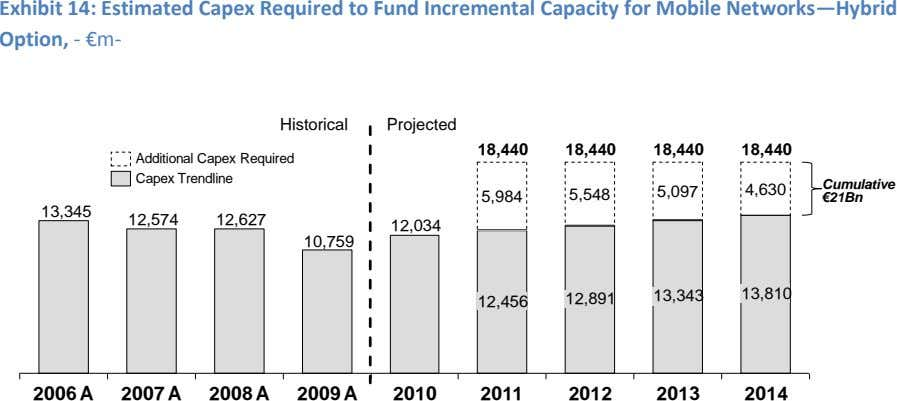 Exhibit 14: Estimated Capex Required to Fund Incremental Capacity for Mobile Networks—Hybrid Option, - €m-