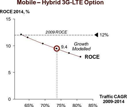 Mobile – Hybrid 3G - LTE Option ROCE 2014, % 15 2009 ROCE 12% Growth