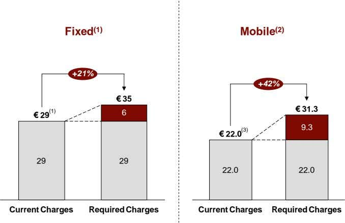 Fixed (1) Mobile (2) +21% +42% € 35 € 31.3 (1) 6 € 29 9.3