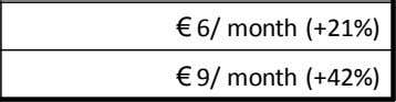 Estimated required increase in mobile data ARPU € 9/ month (+42%)