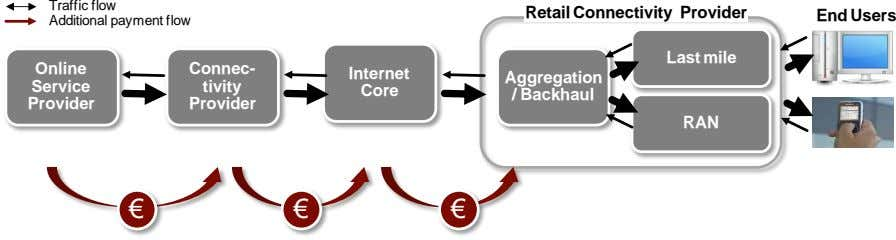 Traffic flow Retail Connectivity Provider End Users Additional payment flow Last mile Online Connec- Internet