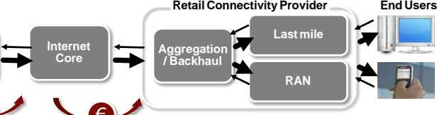 Retail Connectivity Provider End Users Last mile Internet Aggregation Core / Backhaul RAN
