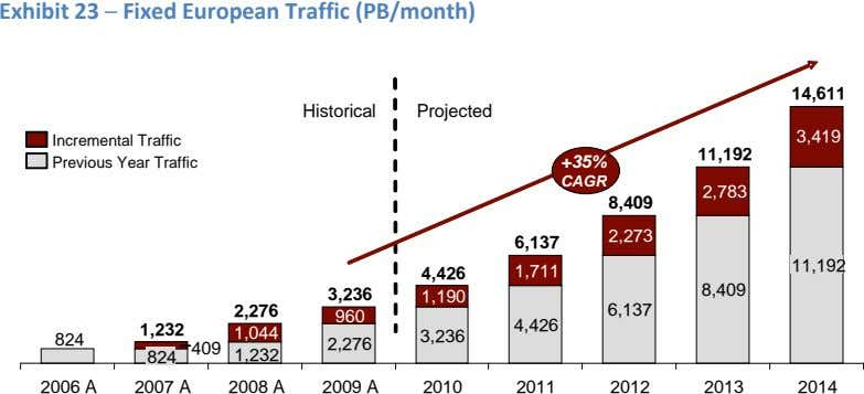 Exhibit 23 ─ Fixed European Traffic (PB/month) 14,611 Historical Projected 3,419 Incremental Traffic 11,192