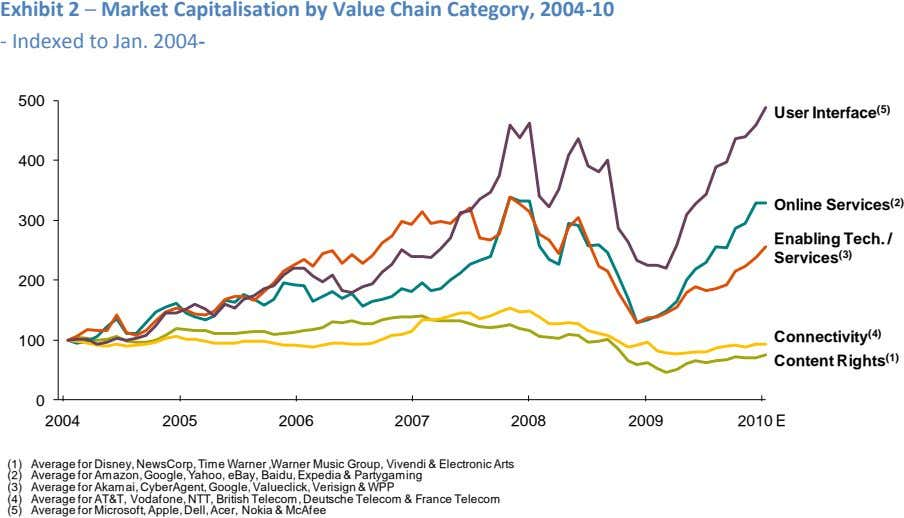 Exhibit 2 ─ Market Capitalisation by Value Chain Category, 2004-10 - Indexed to Jan. 2004-