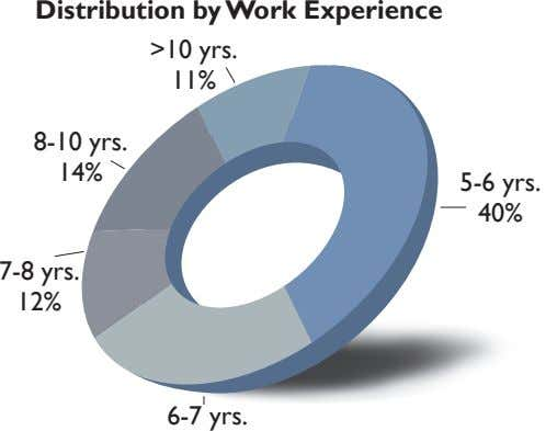Distribution by Work Experience >10 yrs. 11% 8-10 yrs. 14% 5-6 yrs. 40% 7-8 yrs.