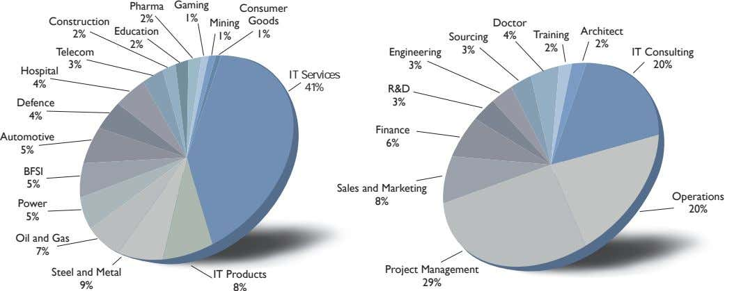 Pharma Gaming Consumer 1% Construction 2% Mining Goods Doctor Education Architect 2% 1% 1% Sourcing
