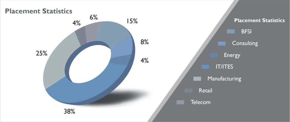 Placement Statistics 6% 15% Placement Statistics 4% BFSI 8% Consulting 25% Energy 4% IT/ITES Manufacturing