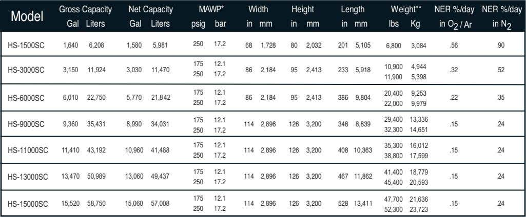 Gross Capacity Net Capacity MAWP* Width Height Length Weight** NER %/day Model Gal Liters Gal