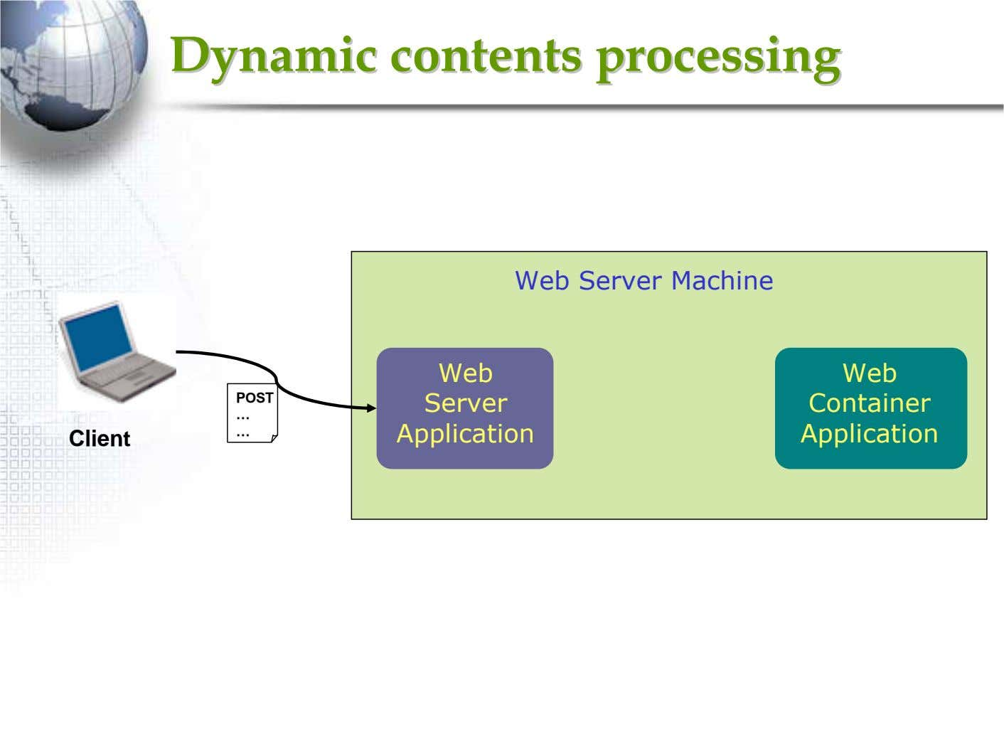 DynamicDynamic contentscontents processingprocessing Web Server Machine Web Web POST Server Container … …