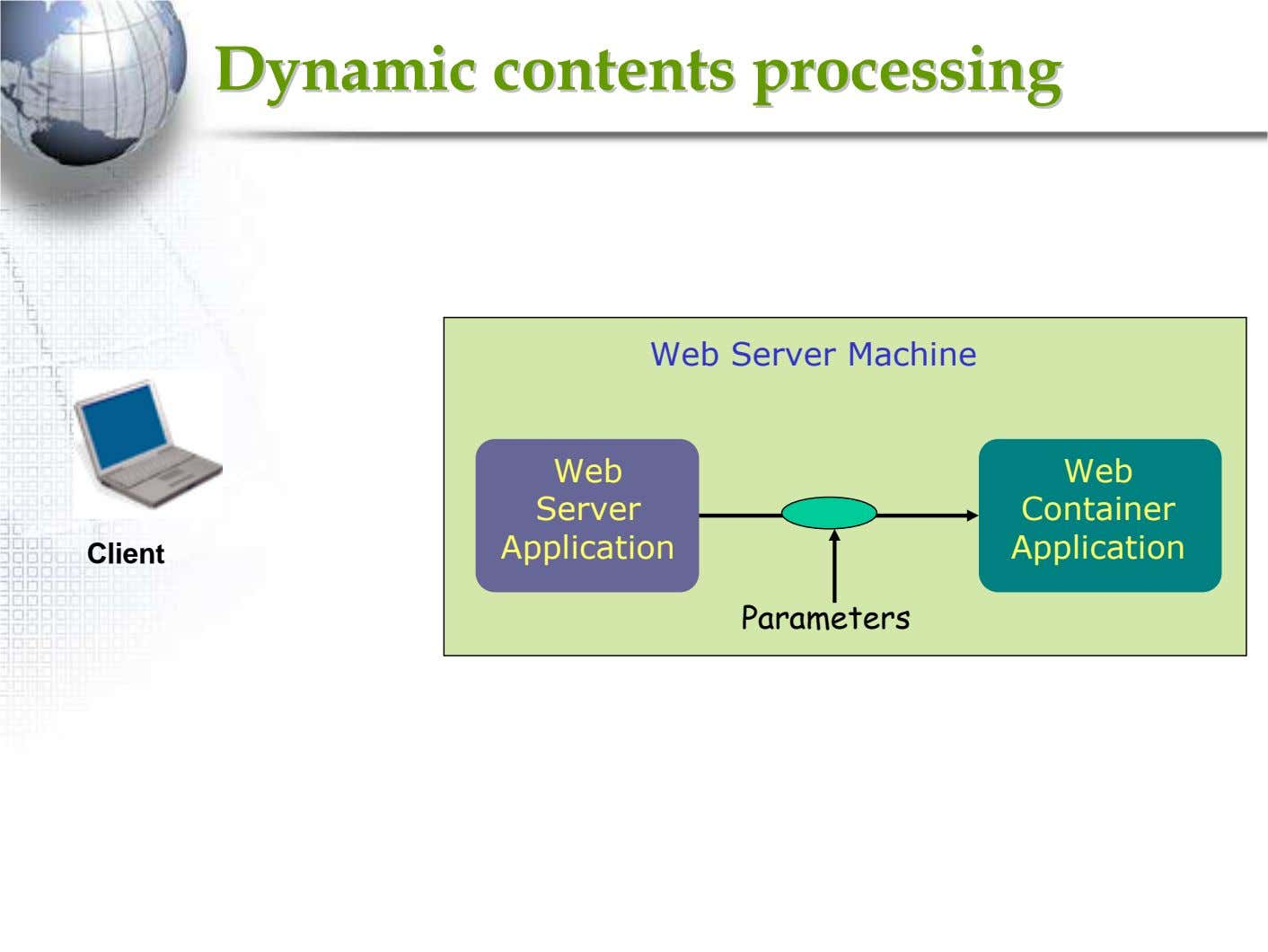 DynamicDynamic contentscontents processingprocessing Web Server Machine Web Web Server Container Application
