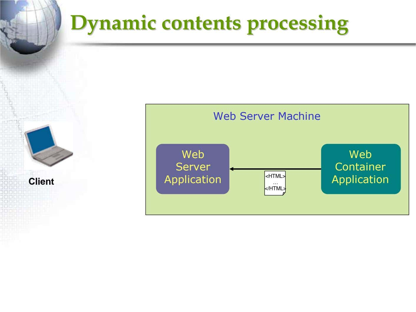 DynamicDynamic contentscontents processingprocessing Web Server Machine Web Web Server Container <HTML>