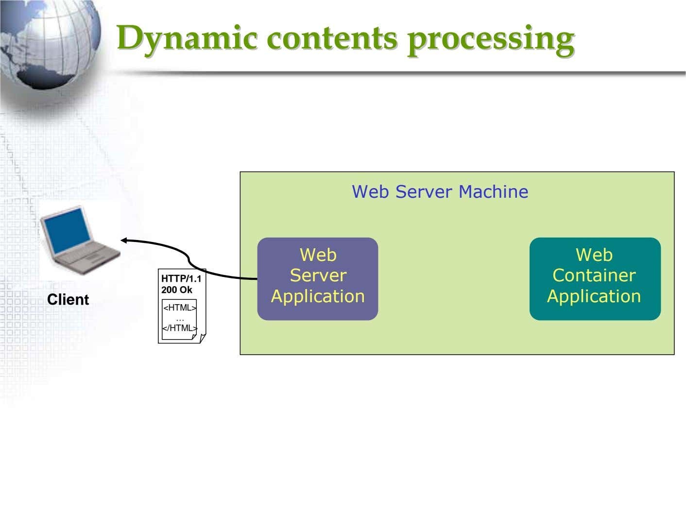 DynamicDynamic contentscontents processingprocessing Web Server Machine Web Web Server Container HTTP/1.1 200 Ok