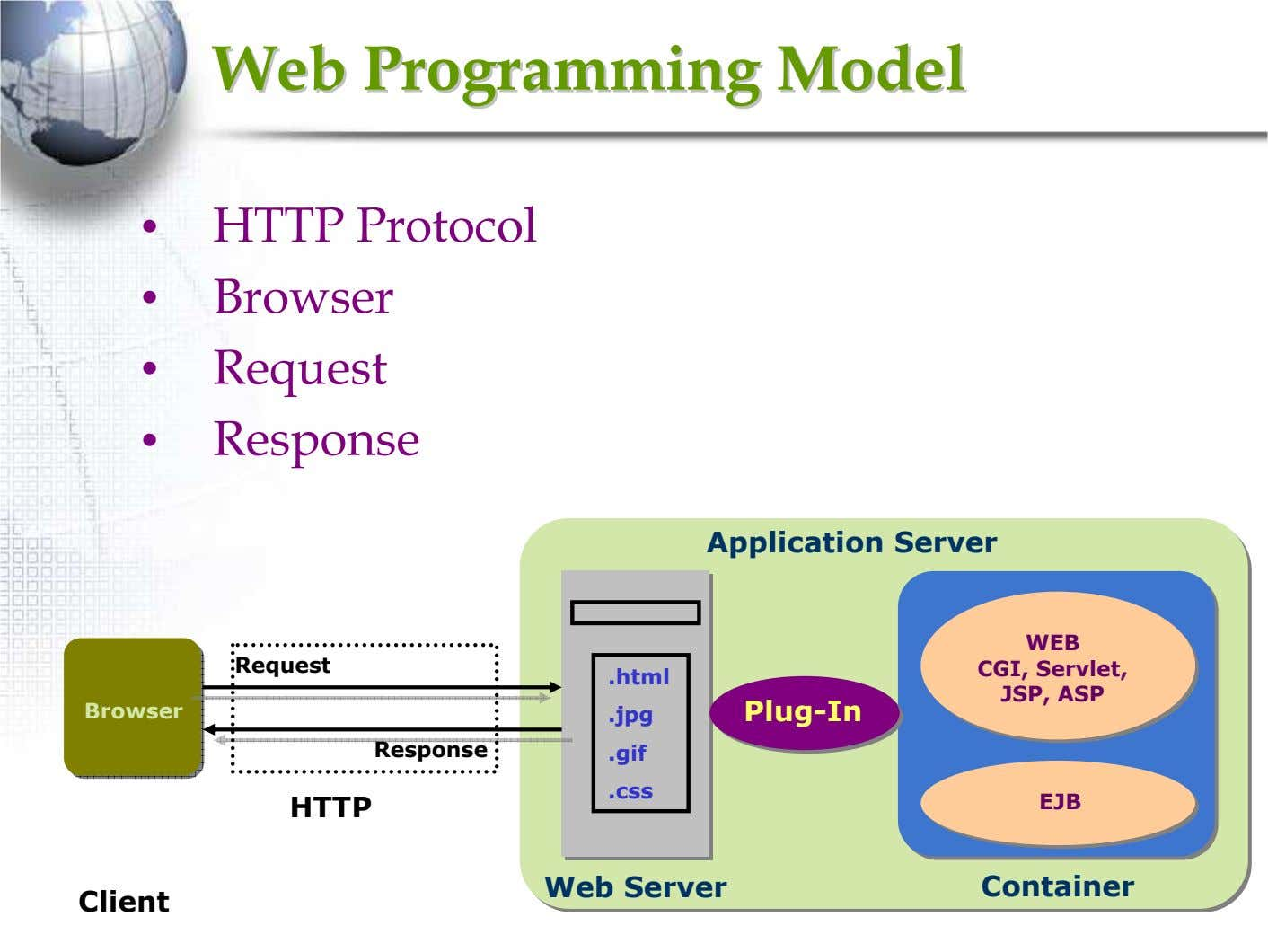 WebWeb ProgrammingProgramming ModelModel • HTTP Protocol • Browser • Request • Response Application Server