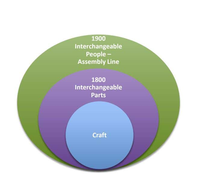 1900 Interchangeable People – Assembly Line 1800 Interchangeable Parts Craft