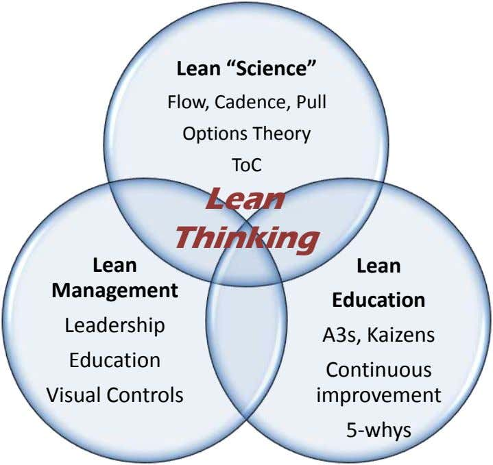 "Lean ""Science"" Flow, Cadence, Pull Options Theory ToC Lean Thinking Lean Lean Management Education"
