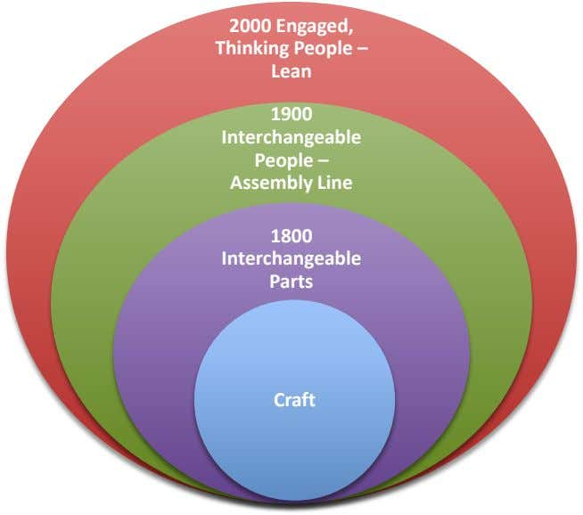 2000 Engaged, Thinking People – Lean 1900 Interchangeable People – Assembly Line 1800 Interchangeable Parts