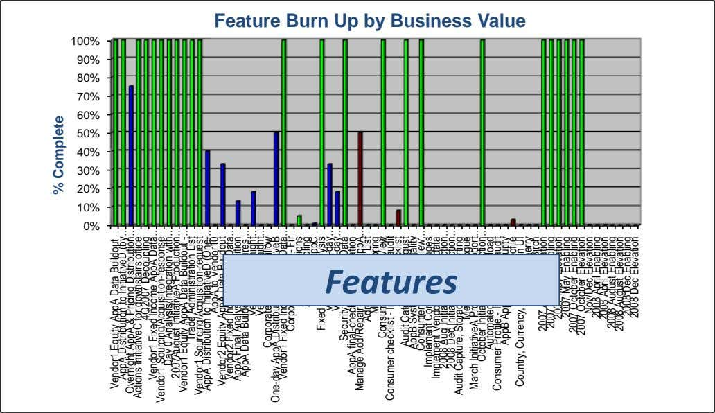 Feature Burn Up by Business Value 100% 90% 80% 70% 60% 50% 40% 30% 20%