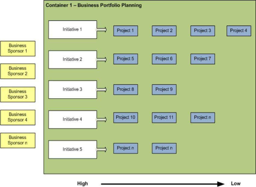 Business Portfolio – Container 1 Business Product Portfolio - MMF's Inputs: Prioritized Projects, budgets Outputs: