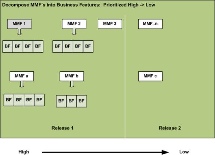 Decompose MMFs into Business Features 59 Copyright © 2008 Net Objectives. All Rights Reserved. 20 May