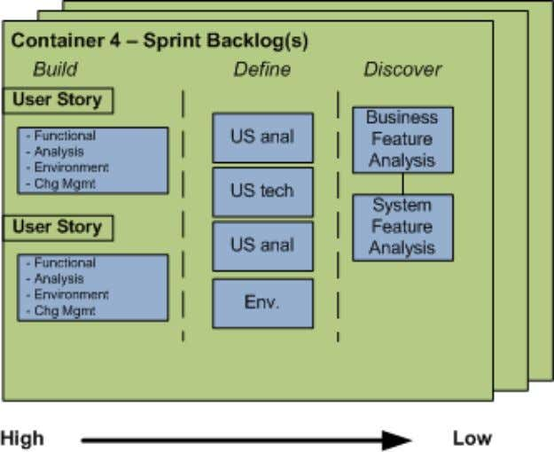 Sprint Backlog(s) – Container 4 Container 4 – Sprint Backlog(s) Inputs : Priority sequenced User stories,