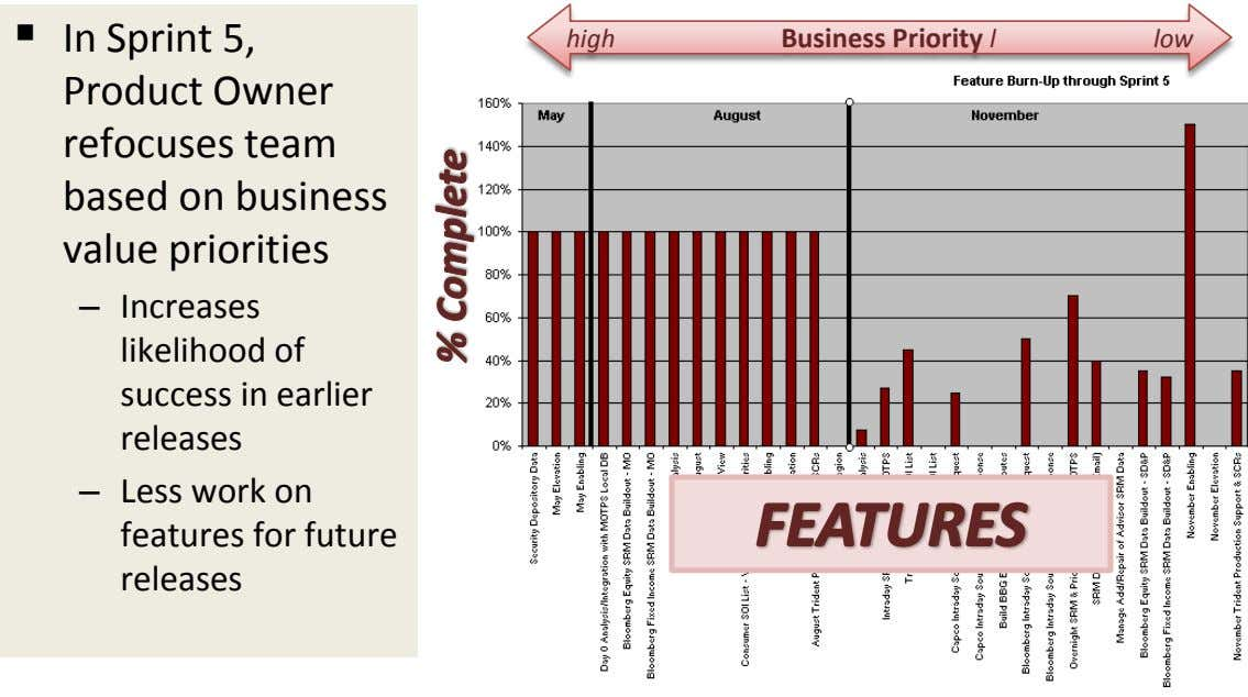  In Sprint 5, Product Owner high Business Priority l low refocuses team based on